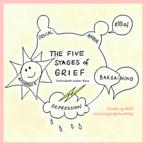 Doodle of the 5 Stages Of Grief